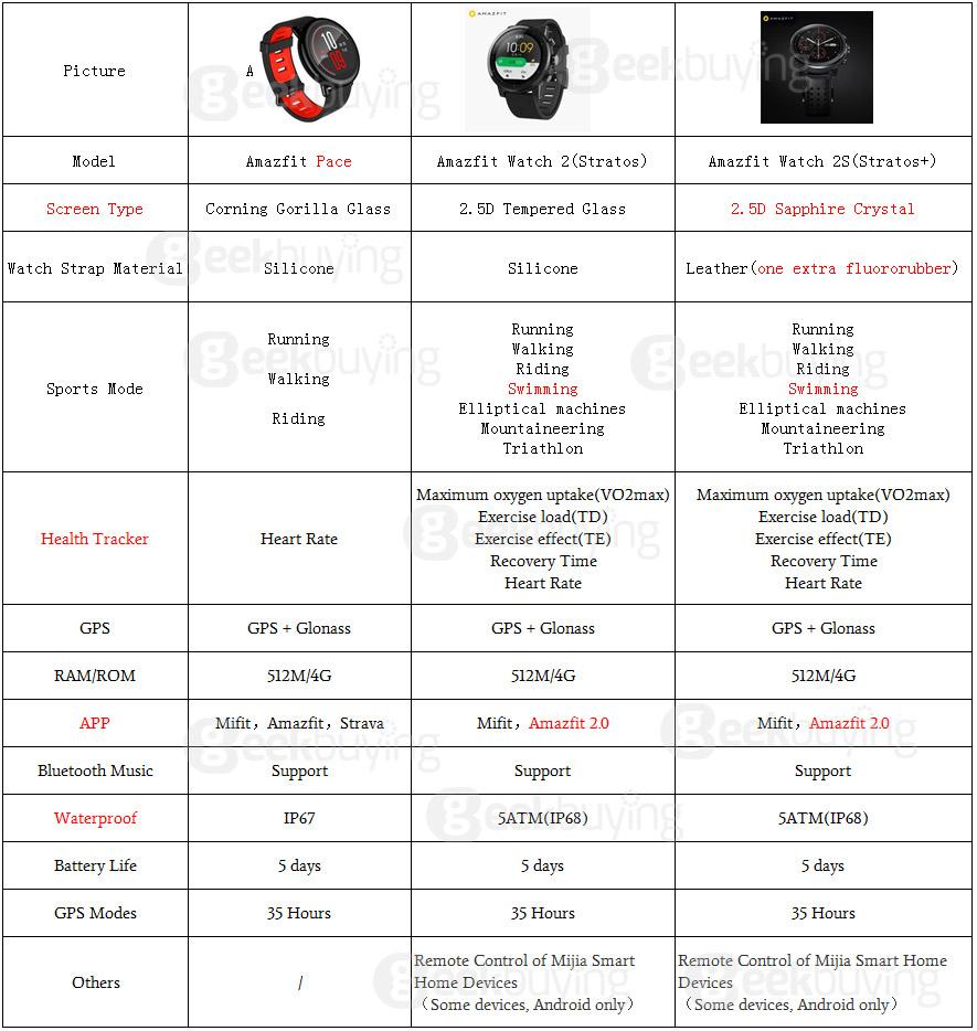 AMAZFIT-Stratos-Smart-Sports-Watch-Black-20171214180431489.jpg