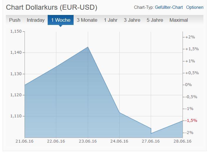 Dollar-Euro-Kurs.JPG