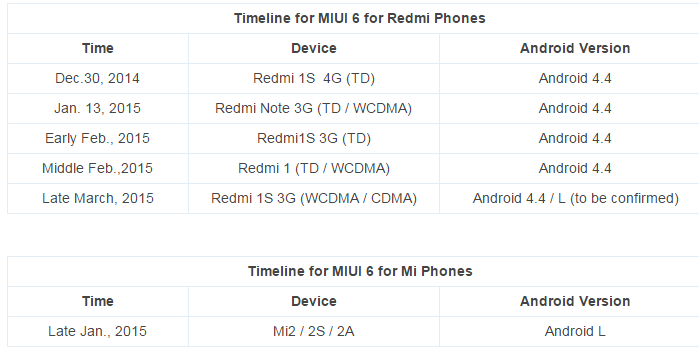 MIUI V6 roadmap.PNG