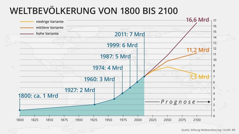 weltbevoelkerung-entwicklung-menschen-erde-historisch-prognose-2050-21006.jpg